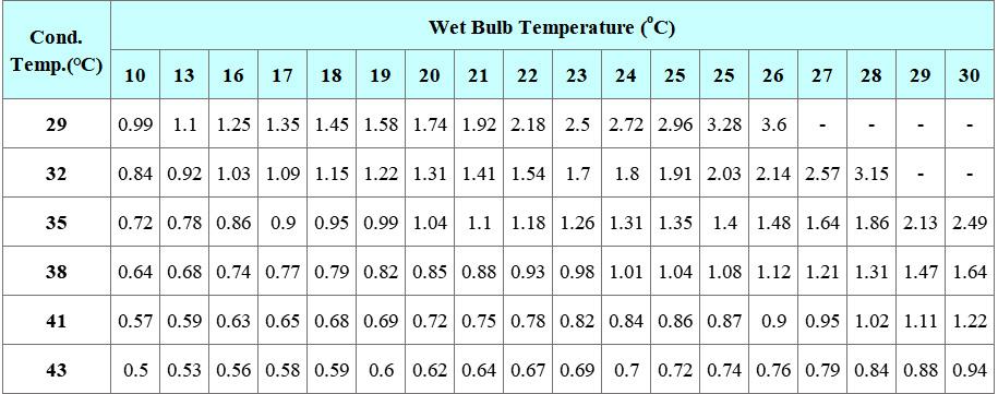 Evaporative Condenser ECB Series